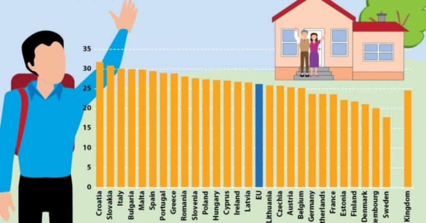 Studiu: 40% dintre tinerii din România locuiesc cu părinții