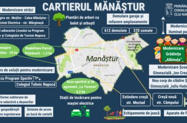 Ce lucrări vor fi realizate în 2021 în cartierul Mănăștur din Cluj-Napoca